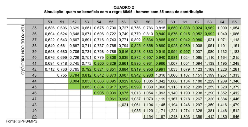 Nova Tabela De Aposentadoria Newhairstylesformen2014 Com