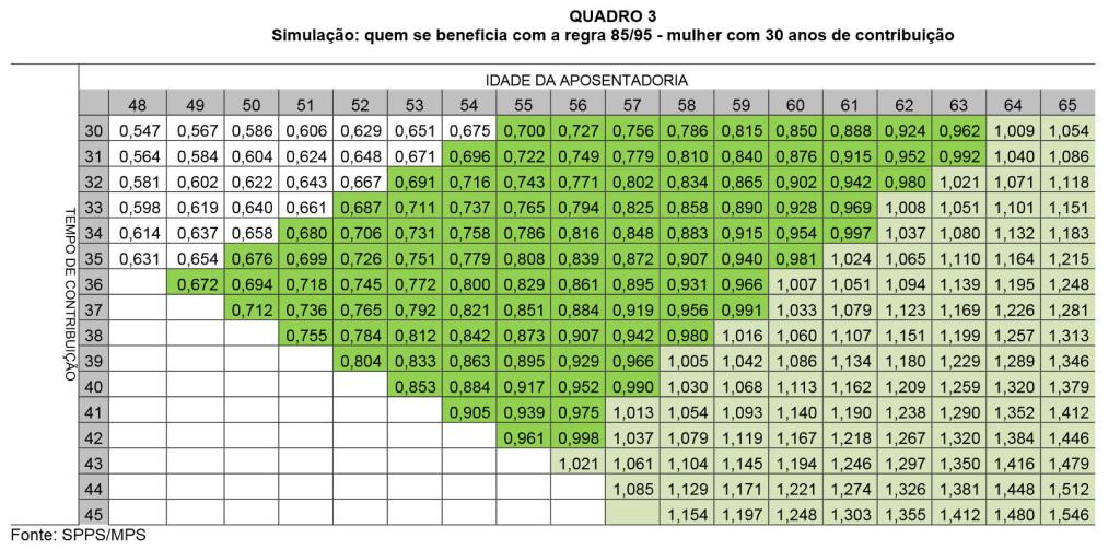 Nova Tabela De Aposentadoria   newhairstylesformen2014.com